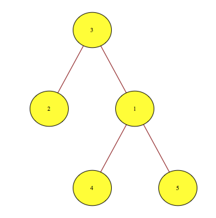 Similar Pair, Graph algorithm problem